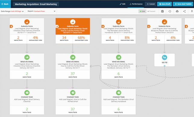 8 Software Marketing Otomatis Dengan Pelayanan Terbaik
